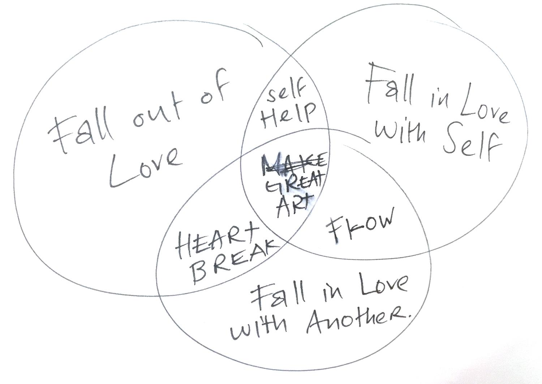 Artist Process Venn Diagram assignment set by @jerrysaltz via Instagram, February 2019