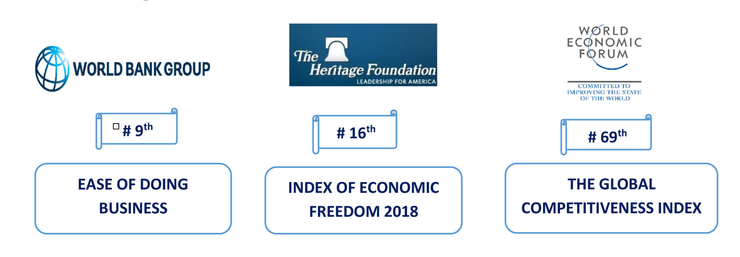 "·       World Bank's ""Doing Business 2018"" placed Georgia at 9th position in ""EASE OF DOING BUSINESS"" (out of 190 countries). Improvement from 16th place.    ·       Heritage Foundation placed Georgia at 16th place in ""Index of Economic Freedom 2018"" (out of 180 countries).    ·       World Economic Forum placed Georgia at 41st place in ""The Enabling Trade Index 2016"" among 136 countries and 67th place in ""The Global Competitiveness Index 2017–2018"" among 137 countries."