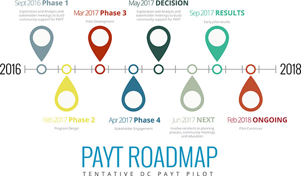 """A Tentative Timeline and """"Template"""" for the Roll-Out of PAYT in Washington, DC. SOURCE: DC Environmental Network"""