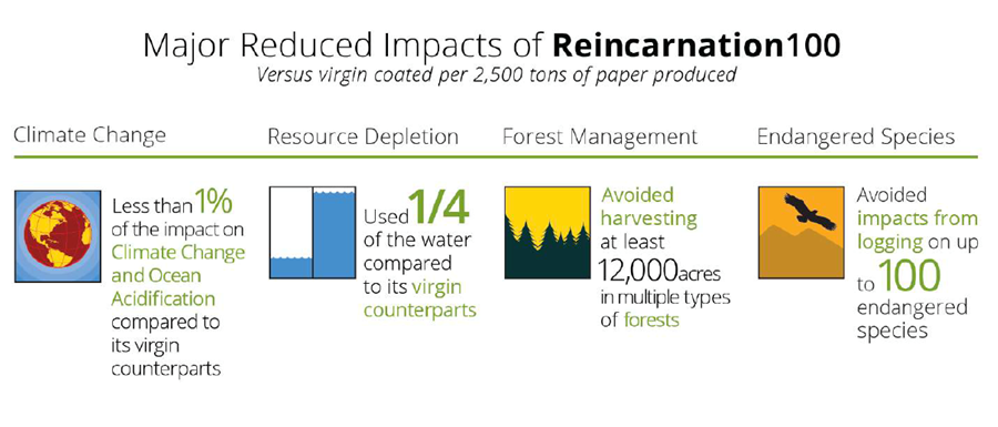 Figure      SEQ Figure \* ARABIC    1    . Major reduced impacts of 100% postconsumer recycled Reincarnation 100 paper compared to its virgin counterparts. Source: New Leaf Paper.
