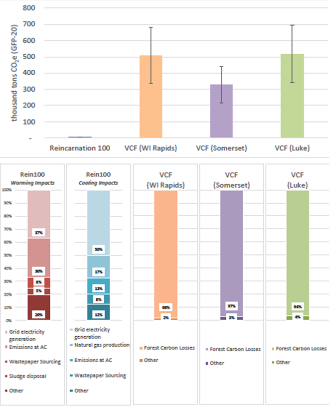 Figure      SEQ Figure \* ARABIC    3      . Global climate change impacts of 2,500 short tons of Reincarnation 100 paper relative to three virgin fiber alternatives. (Top: results and uncertainty shown using whisker plot; Bottom: contribution analysis). Source: SCS Global Services' LCA Study.