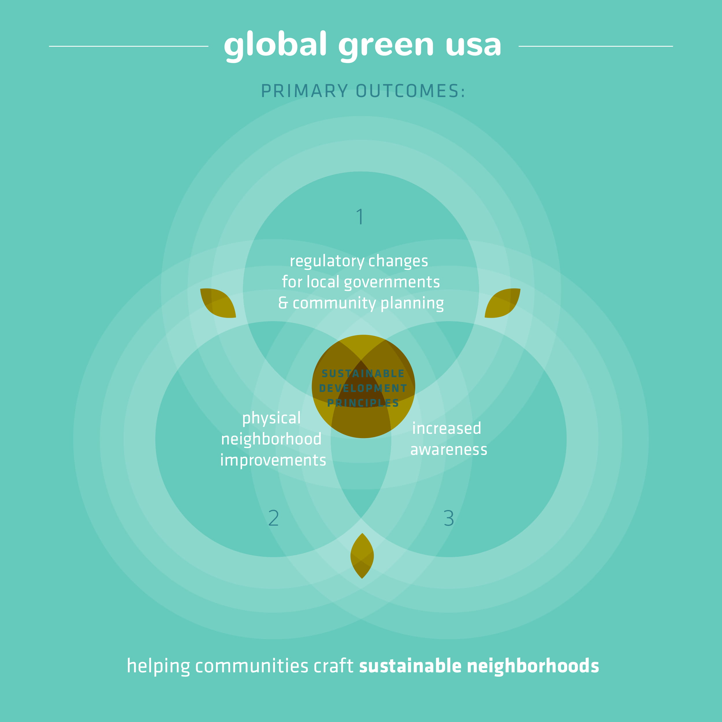 globalgreen_graphics1-3_v1-4.jpg