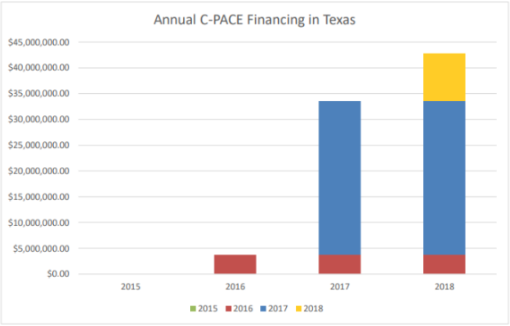 Source: Texas PACE Authority
