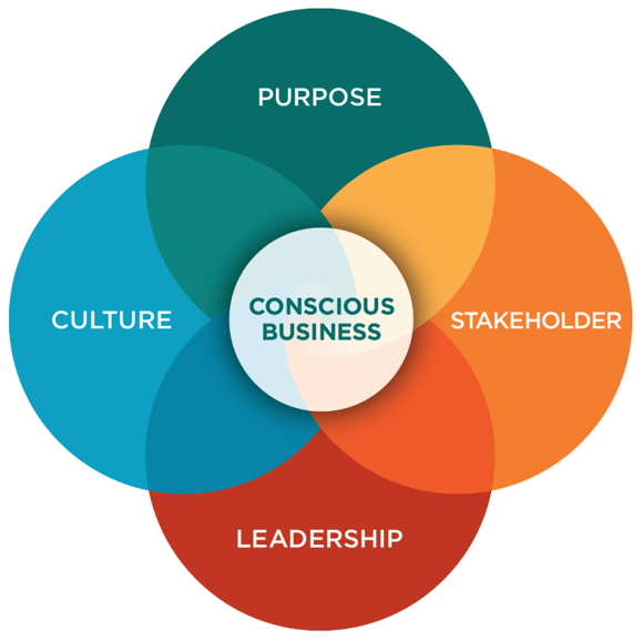 1. Higher Purpose2. Stakeholder Orientation3. Conscious Leadership4. Conscious Culture -