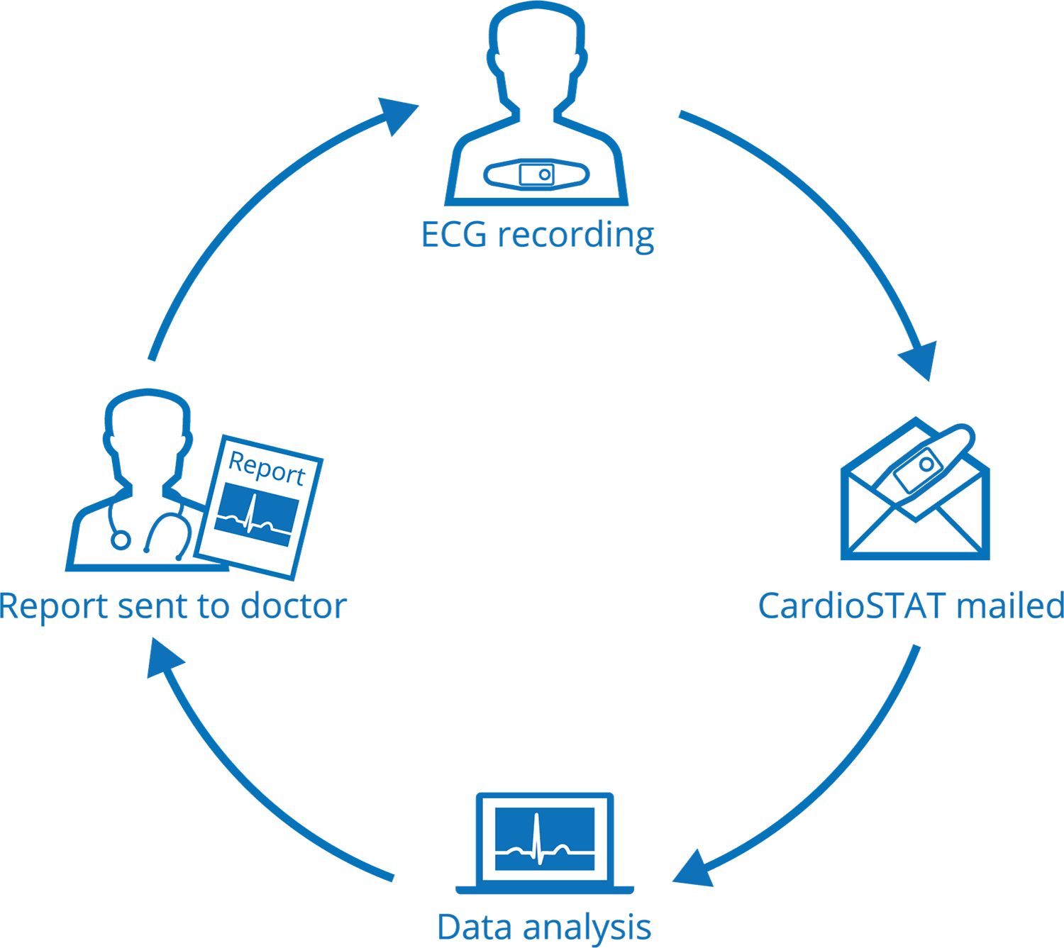 CardioSTAT-workflow.png