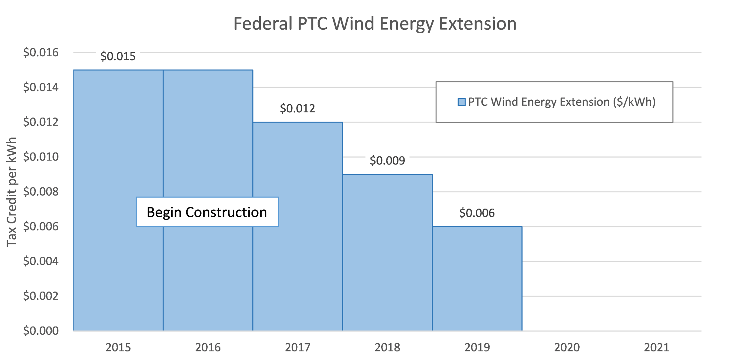 PTC Extension.png