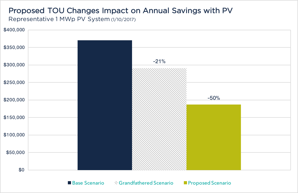 Figure 1-1: Estimated loss of annual savings for a 1.0 MWp commercial solar PV project.