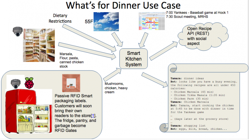 What's for Dinner use case diagram from Mozilla smart kitchen project