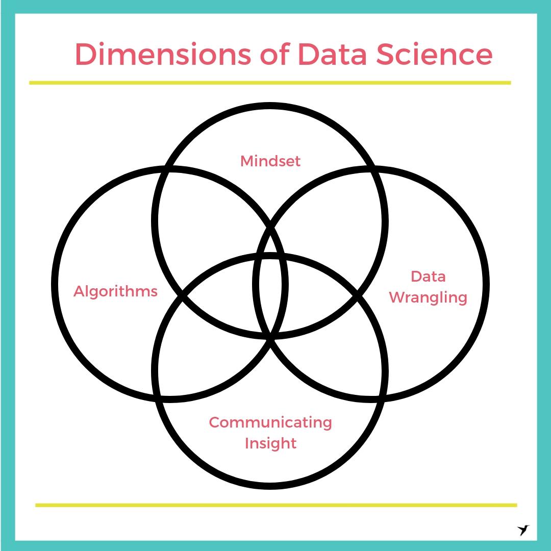 Dimensions of Data Science.jpg