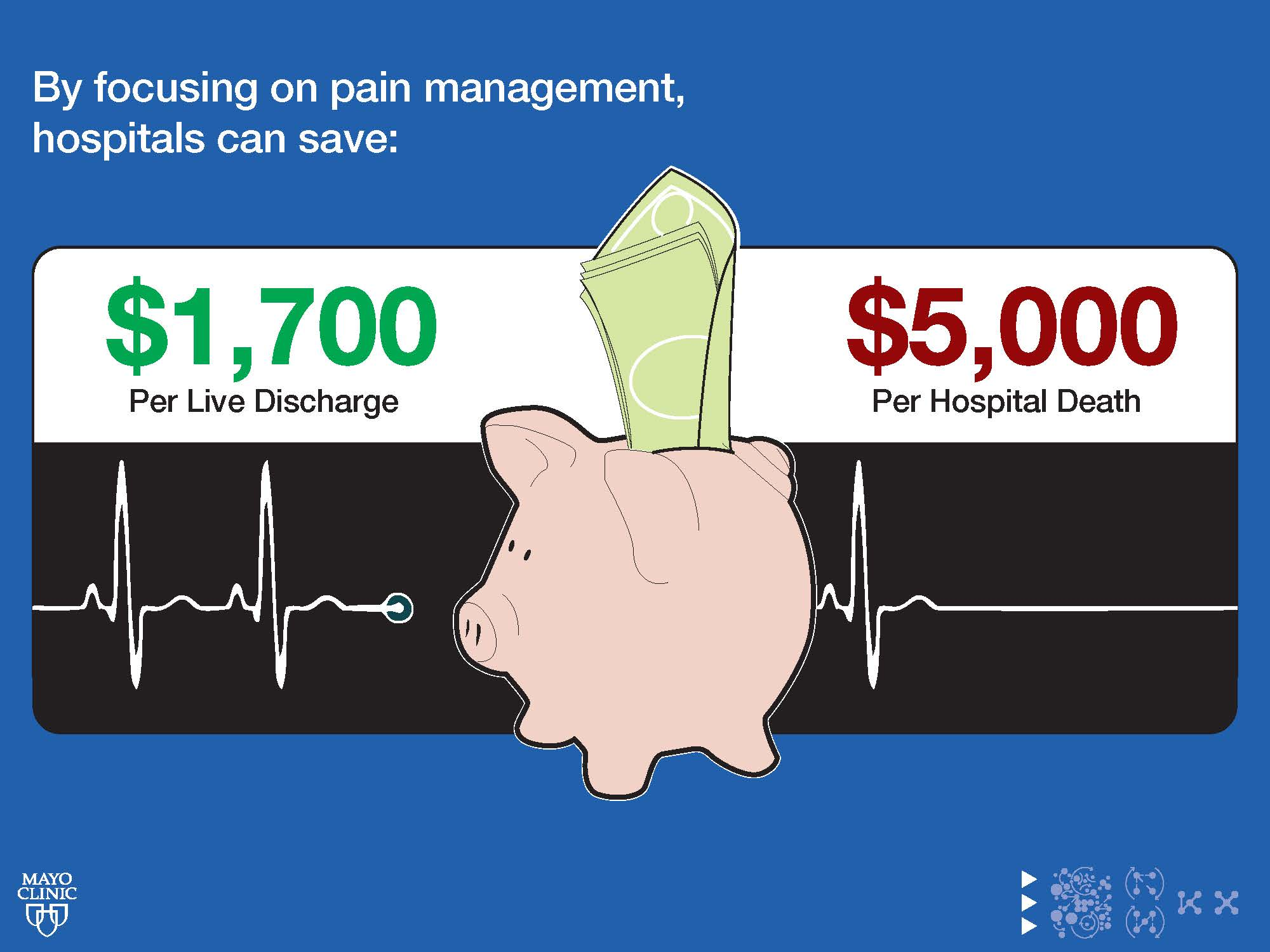 """Excerpt from research presentation:   """"  The  United States spends over 64% of its healthcare budget on the sickest 10% of the population.viii By focusing on pain management, hospitals, on average, can save $1,700 per patient discharged alive and $5,000 for patients who die in the hospital. Despite these supporting benefits, there remains a need for the expansion of palliative care."""""""