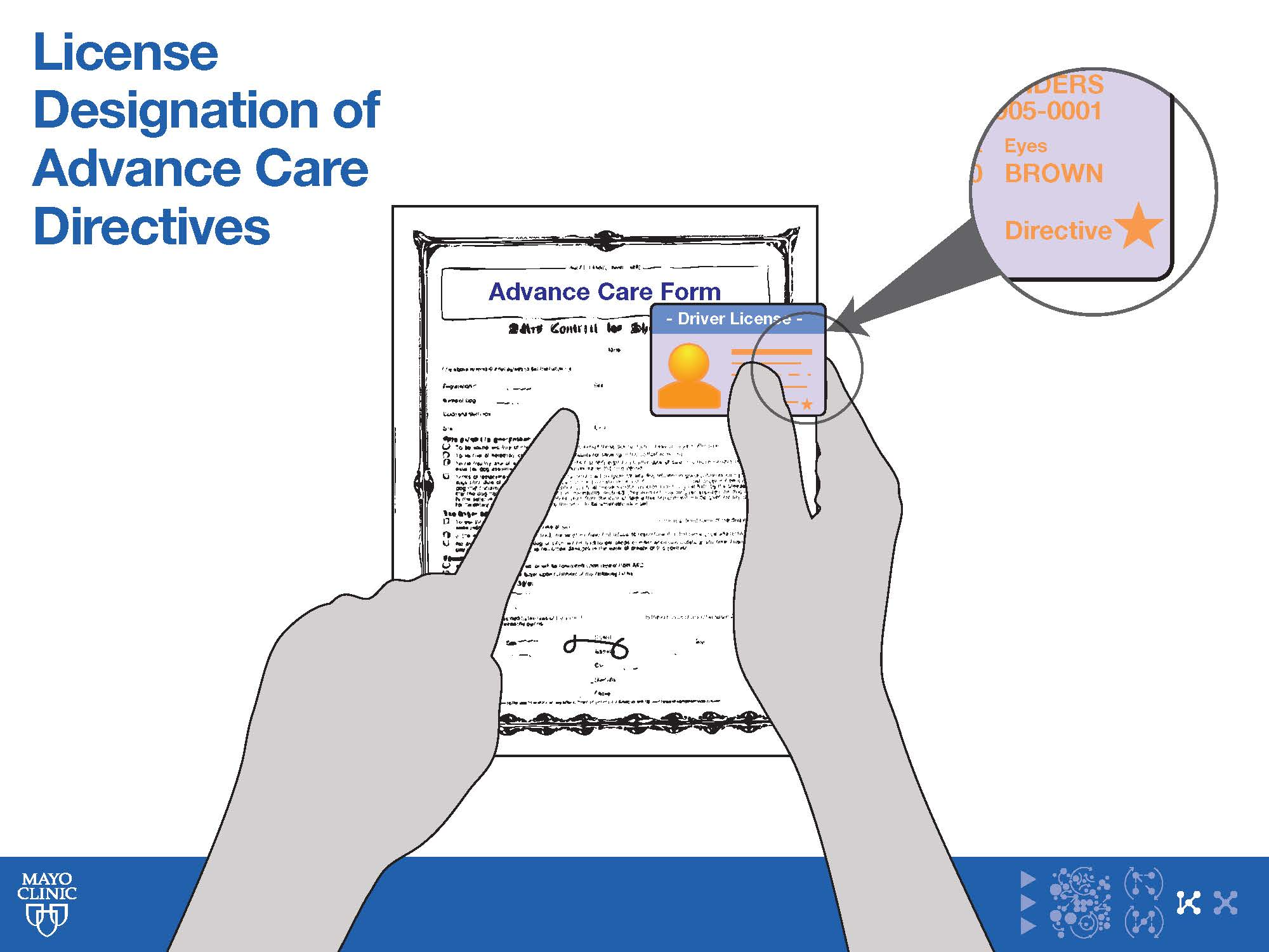 Sample Concept – Advanced Care Directives   This concept arose from the insight thatAdvance Care Directives are vital for patients to get the care they want. Advanced Care Directives (ACD) identify a patient surrogate to make critical decisions about the patient's care, as well as provide critical information about care according to patients' wishes. However, the majority of patients do not have an Advance Care Directive.We believed that integrating ACD in driver's  lic  ense  registration process would broaden awareness of the importance of ACDs since 80% of the American adult population has a driver's license