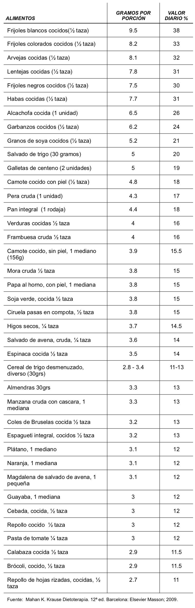High Fibre Foods -ES-GUA.jpg