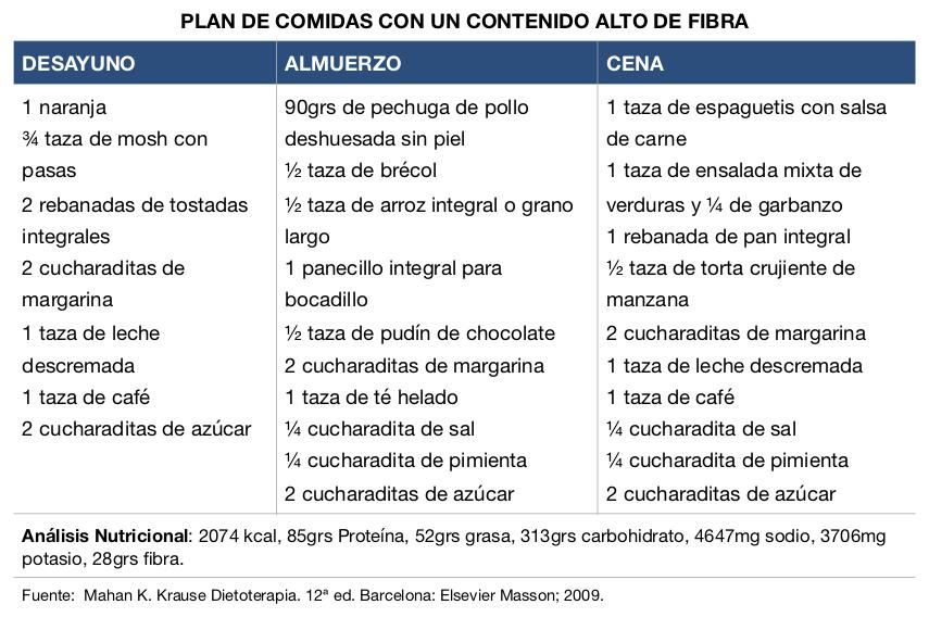 High Fibre Foods -meal plan-ES-GUA.jpg