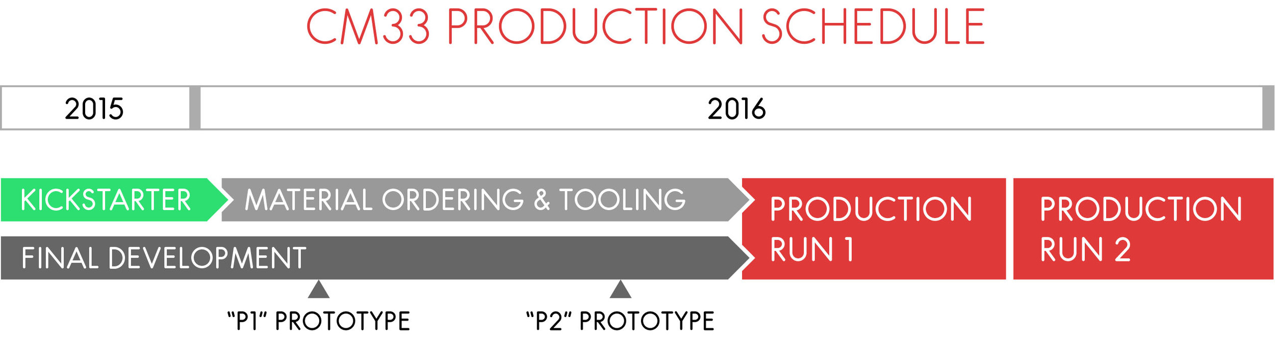 Estimated schedule for Kickstarter production