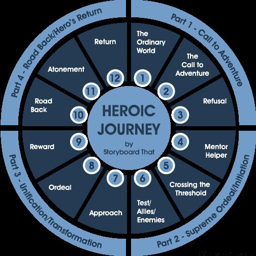 12 Stages of the Hero's Journey