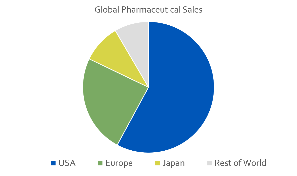 Global Pharmaceutical Sales