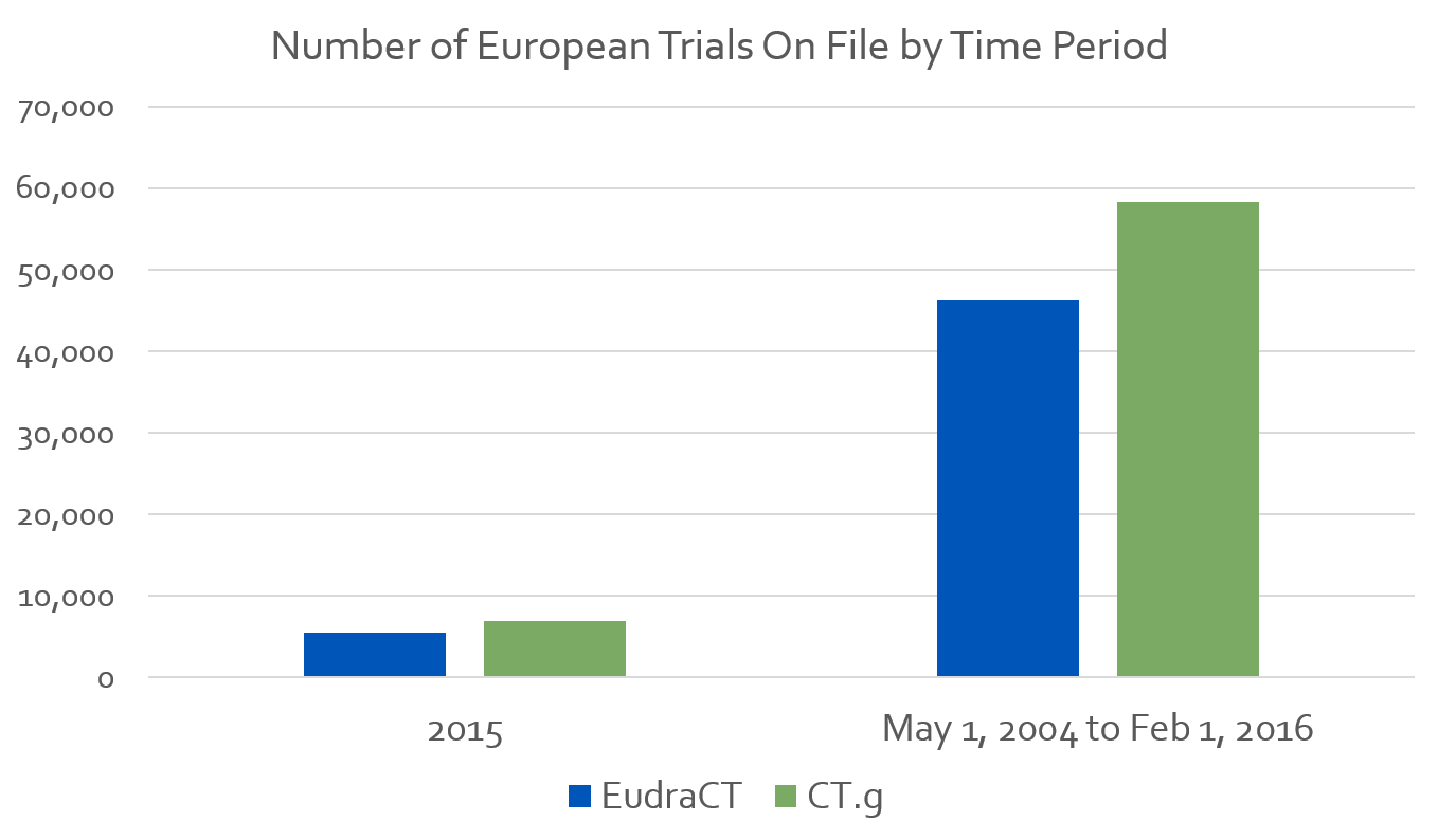 European trials by registry