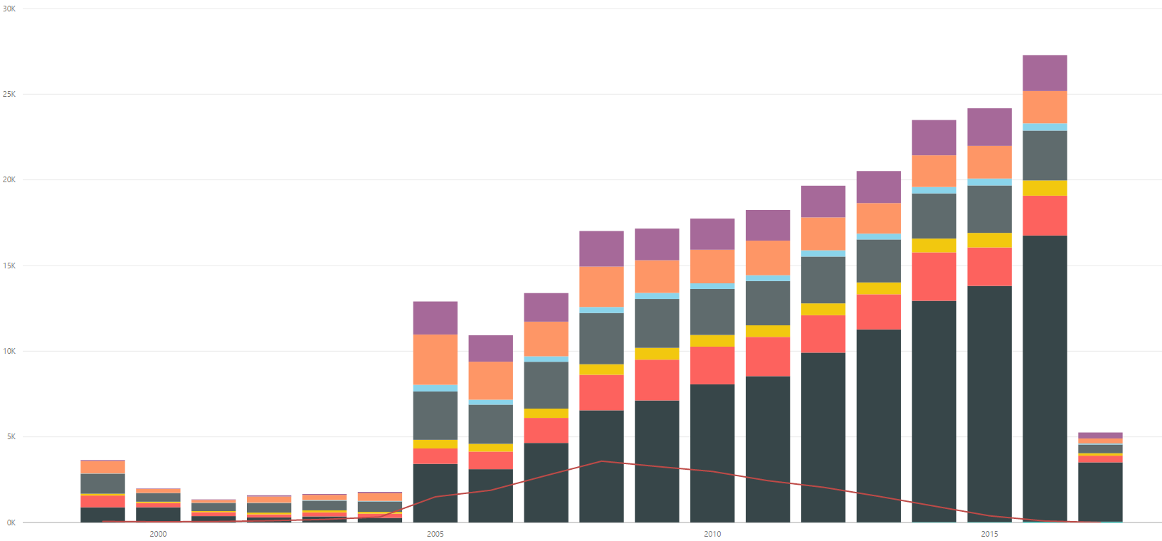 Clinical trials submitted to ClinicalTrials.gov by date, color coded by phase.