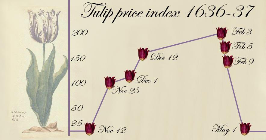Burbuja de los tulipanes