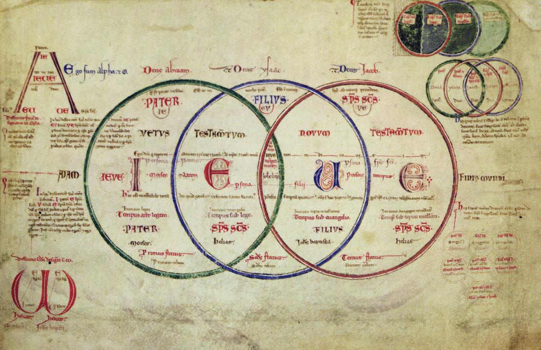 """Arriba en el círculo se puede leer """"Antiguo Testamento"""" (izquierda) y """"Nuevo Testamento"""" (derecha). Al centro-arriba está la palabra """"Hijo"""", a la izquierda """"Padre"""" y a la derecha """"Espíritu Santo"""""""