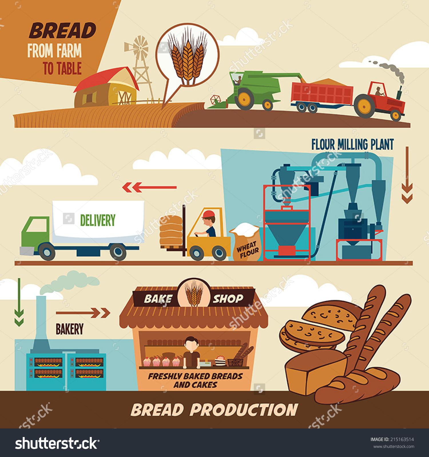 Para la producción de bienes finales (pan) se necesita previamente la inversión en bienes de capital y bienes intermedios, para lo cual se requiere ahorro para así poder llevar a cabo proyectos de inversión que llevan un largo período de tiempo.