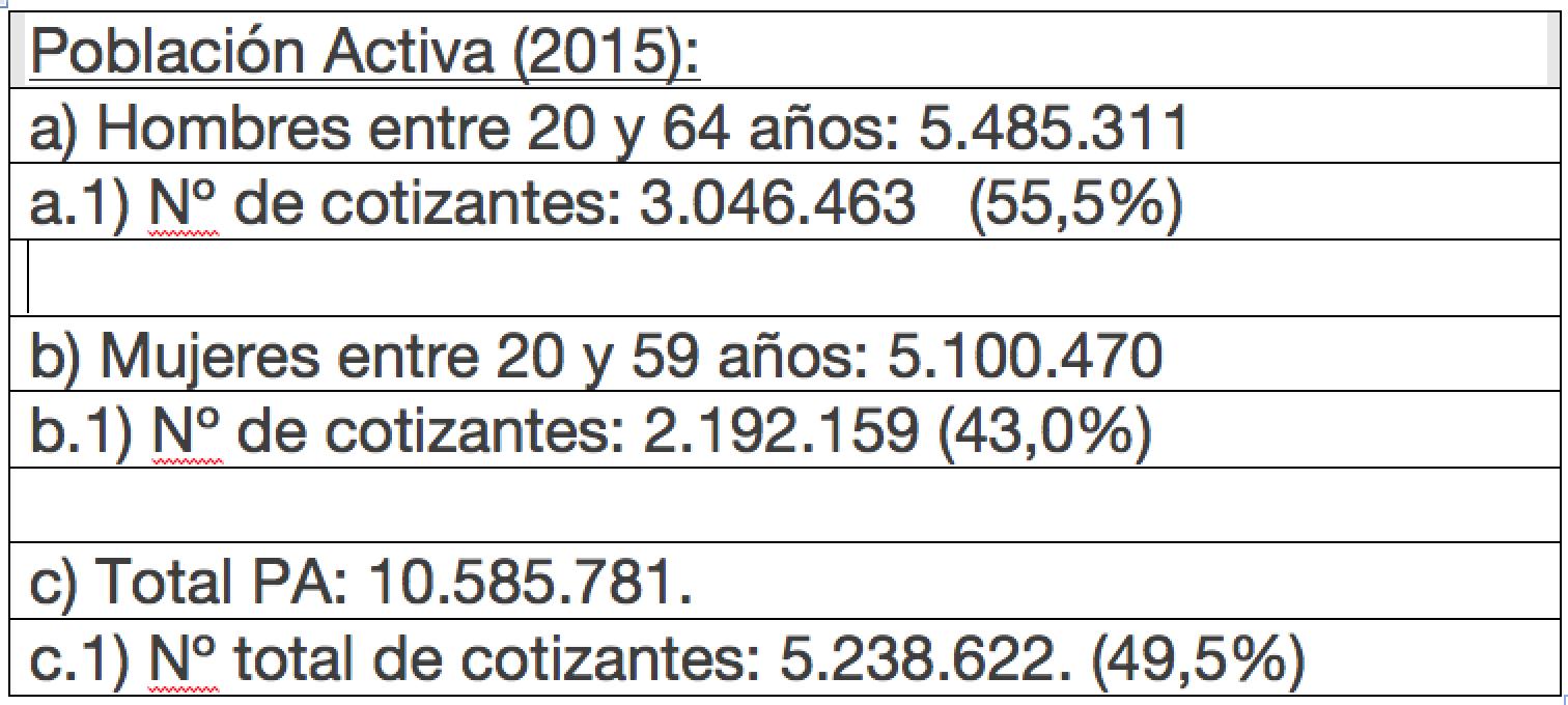Libro: Pensiones: propuestas para el futuro, ediciones LyD y Fundación Hanns Seidel, 2015. Mónica Titze, Cap. 6 ¿Se sostiene un sistema de reparto en Chile?