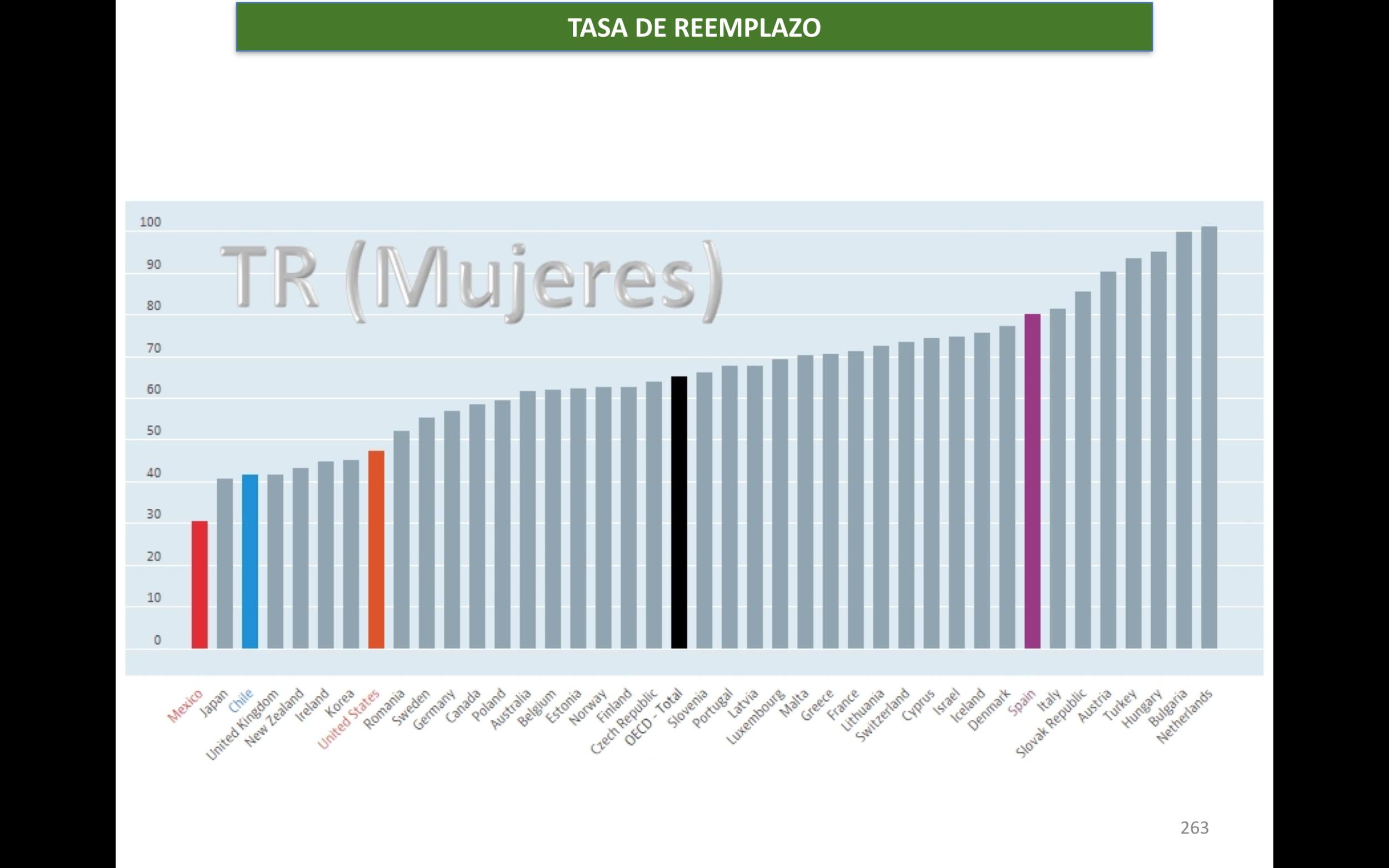 OECD (2015), Tasa Neta de Reemplazo para mujeres