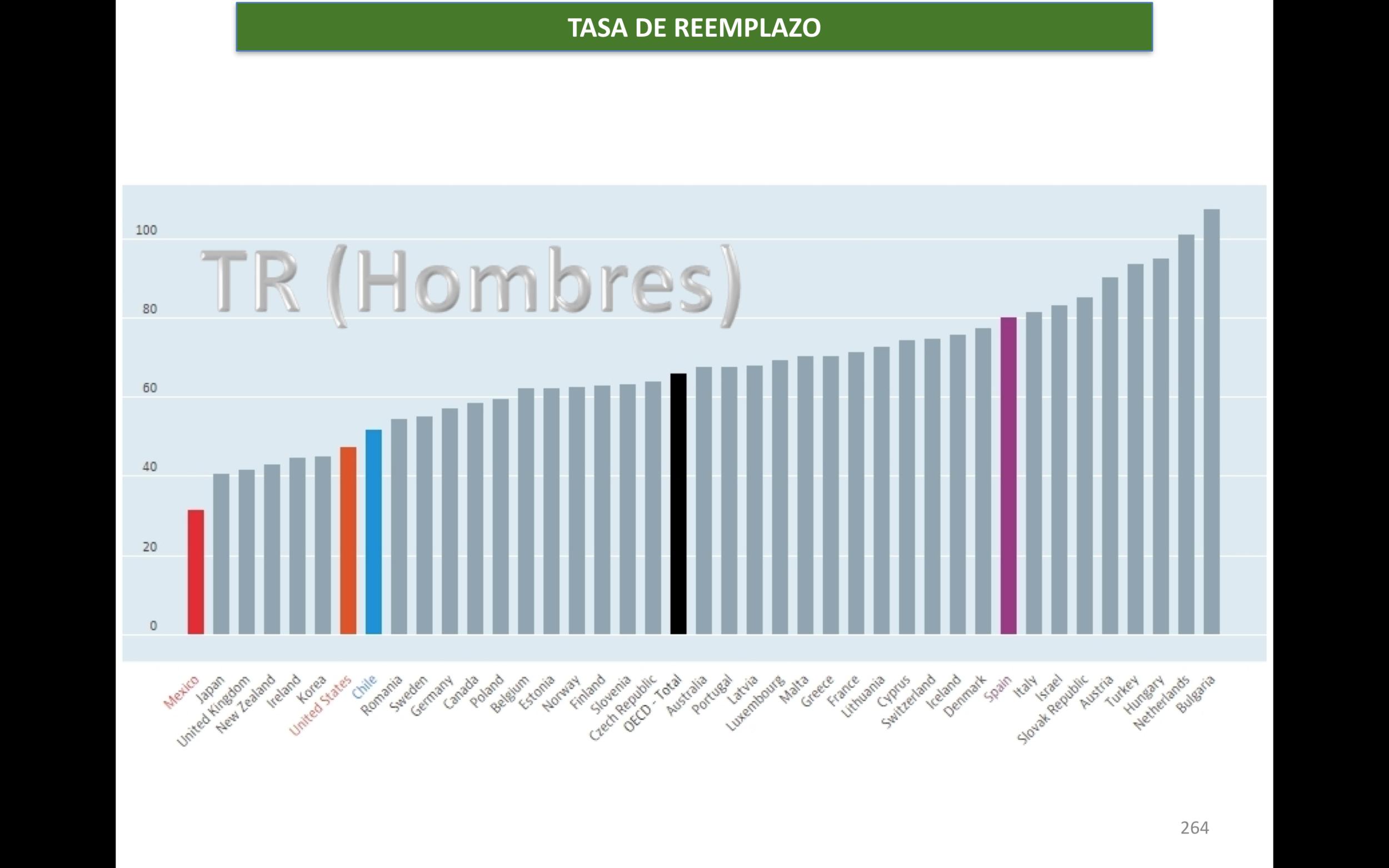 OECD (2015), Tasa Neta de Reemplazo para hombres