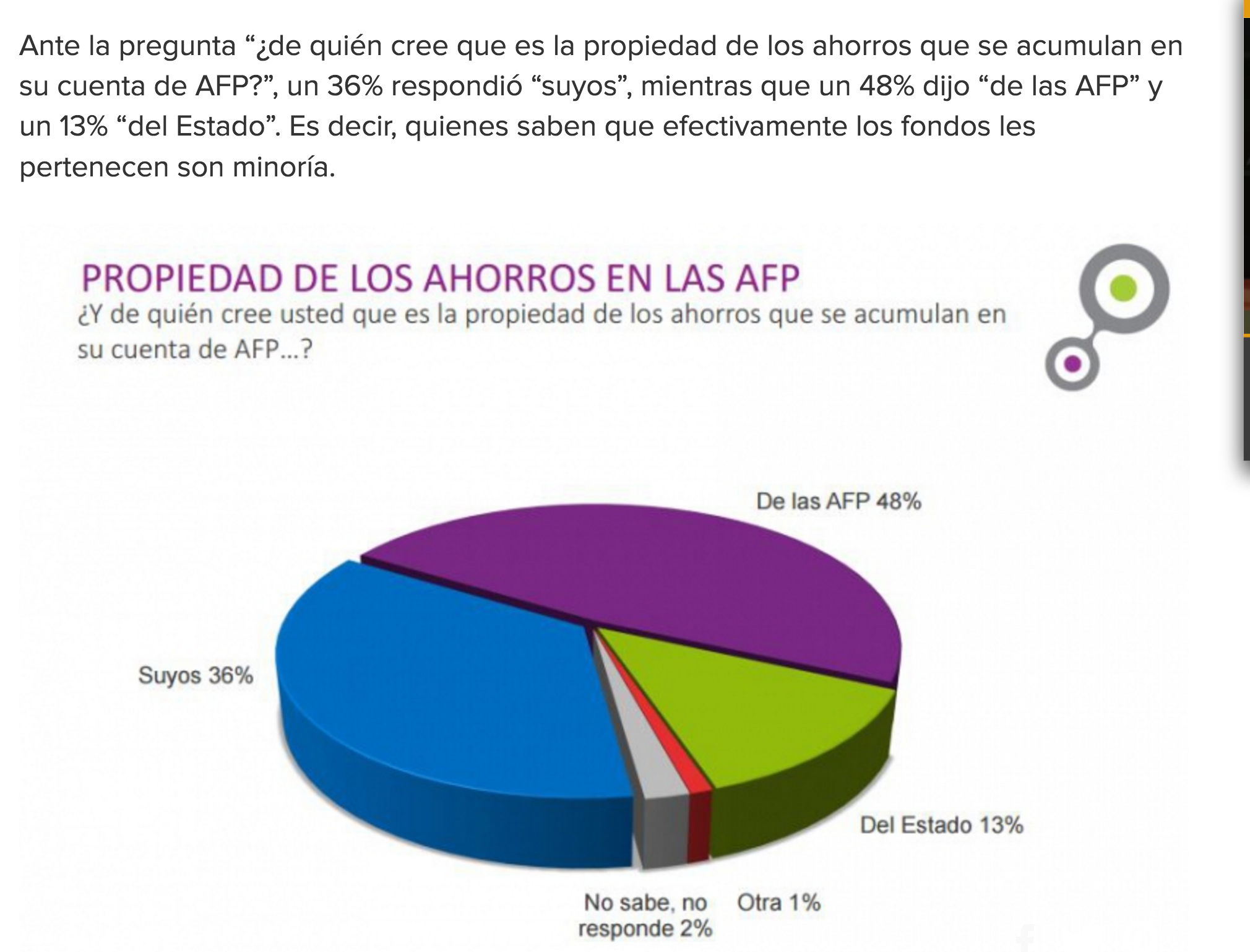 Un importante porcentaje de la población piensa que sus ahorros son de propiedad de las AFP y un 13% piensa que son propiedad del Estado.