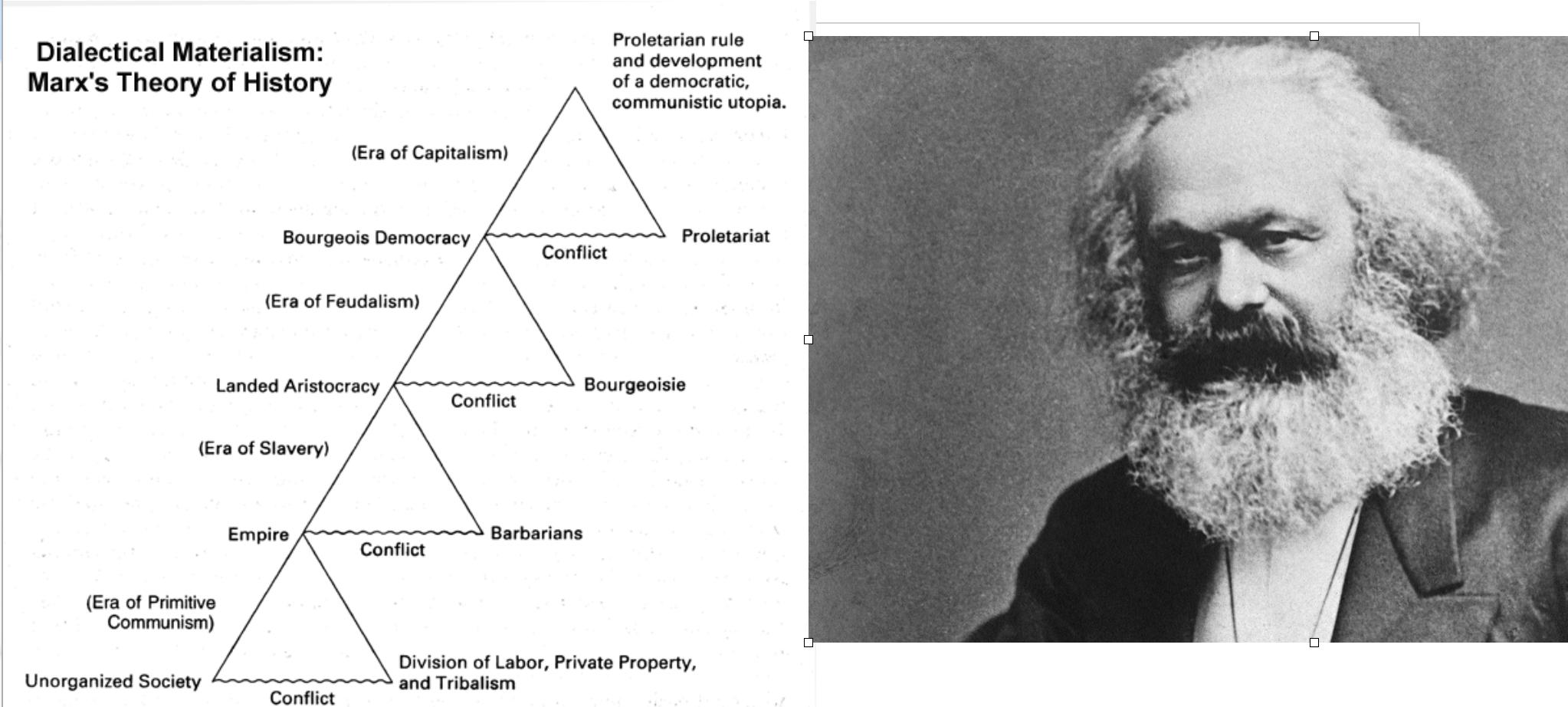 El materialsimo histórico de Marx