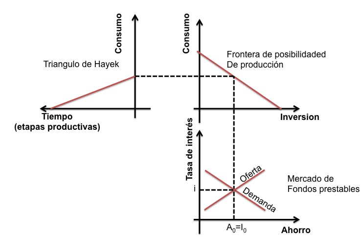 George Harrison a partir del triángulo de Hayek muestra la conexión existente entre distintas variables. Si existe mayor consumo, significa entonces que la gente está ahorrando menos y, por ende, disminuyen también los proyectos de inversión. Esto repercute en el mercado de fondos prestarles puestos que al haber menor disponibilidad de ahorros entonces la tasa de interés aumentará.