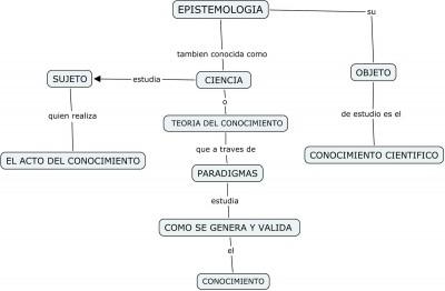 epistemologia-mapa-conceptual-e1415050368399.jpg