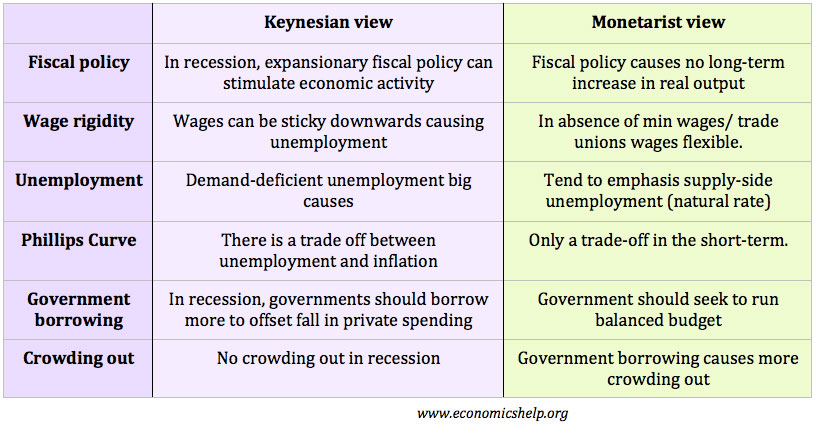keynesian-monetarist.jpg