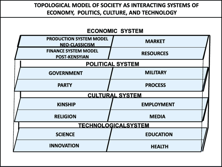 Topological-model-of-society-as-interacting-systems-of-economy-politics-culture-and.png