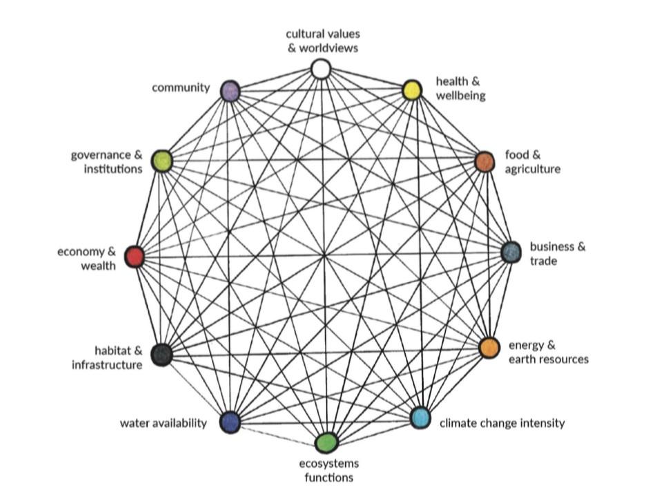 World System Model de Anthony Hodgson. Este modelo conecta distintos nódulos que representan componentes esenciales del sistema en el que estamos insertos (https://medium.com/age-of-awareness/the-iff-world-system-model-afa8d700dad9)