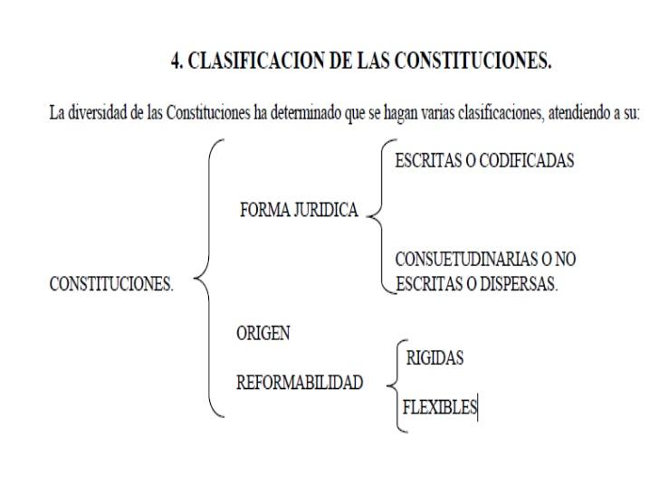 exposicion-derecho-constitucional-tipo-de-constituciones-2-728.jpg