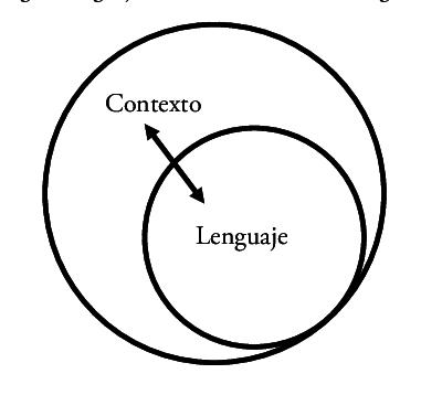 Figura-1-Relacion-de-mutua-determinacion-en-terminos-de-probabilidad-entre-lenguaje-y.png