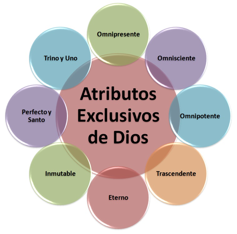Atributos exclusivos de Dios.jpg