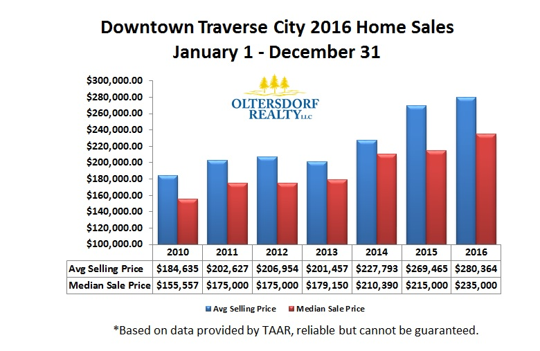 Downtown Traverse City 2016 Year End Average Sale Price and Median Sale Price.jpg