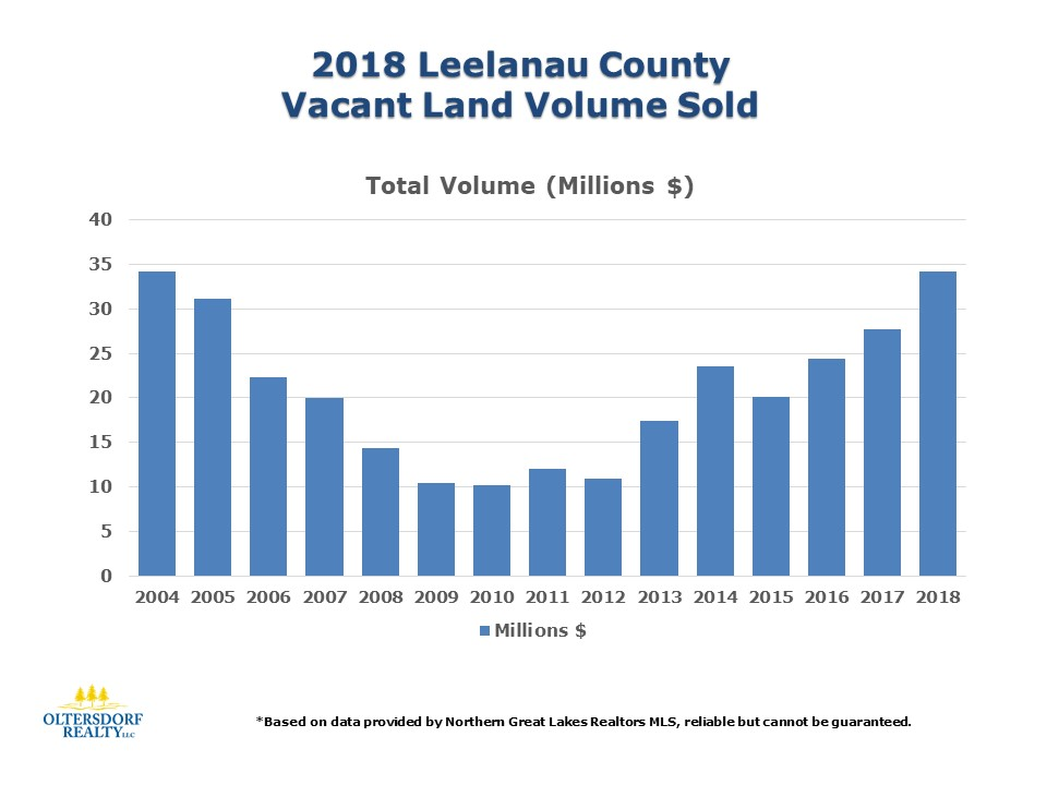 2018 Leelanau County Vacant Land Sales Data (1).jpg