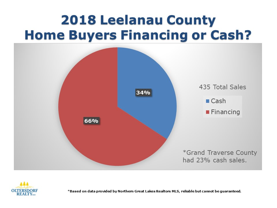 What did 2018 Leelanau County Home Buyers Purchase (4).JPG