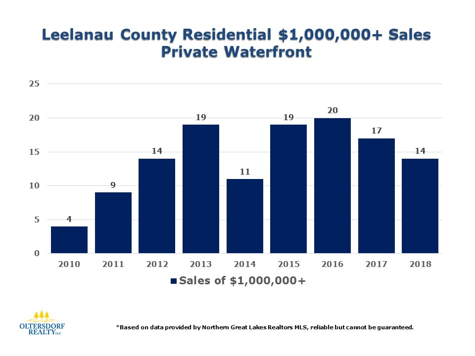 2018 Leelanau County Waterfront Home Sales Data (7).JPG