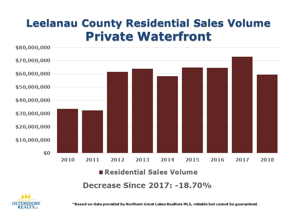 2018 Leelanau County Waterfront Home Sales Data (8).JPG