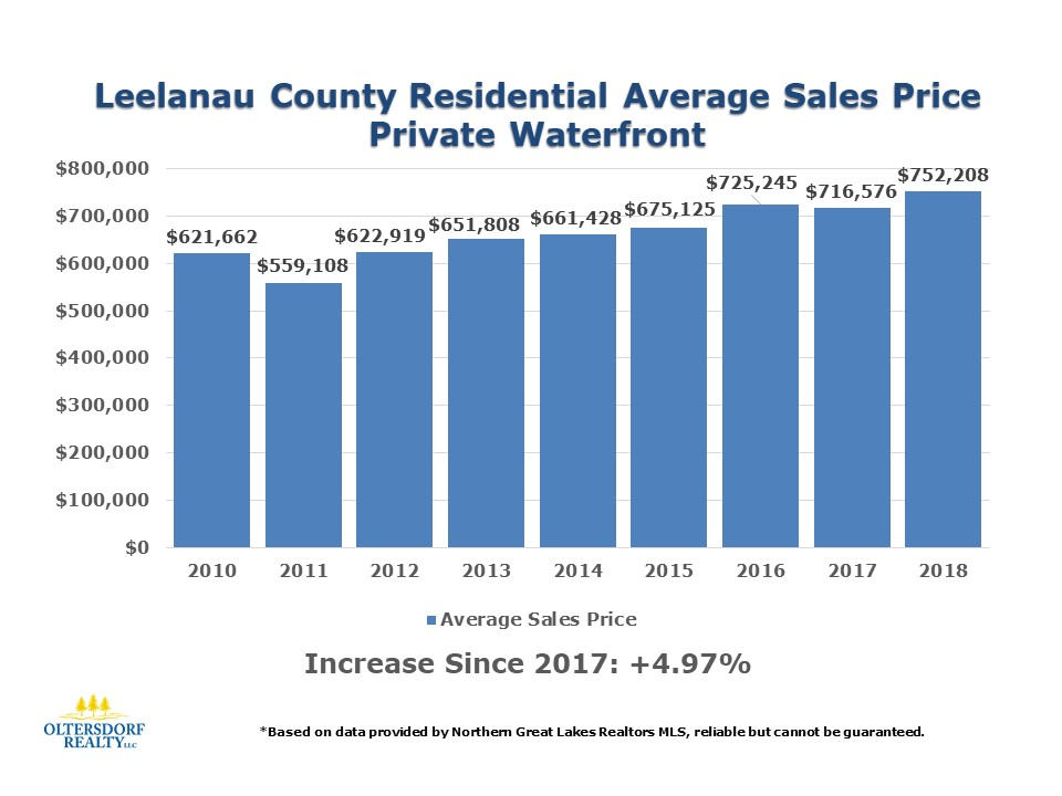 2018 Leelanau County Waterfront Home Sales Data (9).JPG
