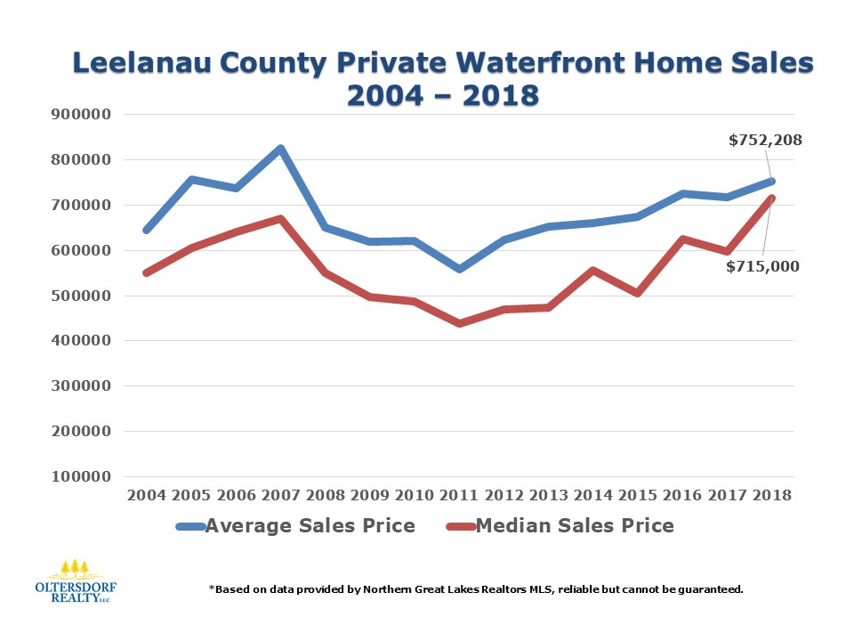 2018 Leelanau County Waterfront Home Sales Data (11).JPG