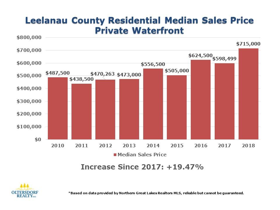 2018 Leelanau County Waterfront Home Sales Data (10).JPG