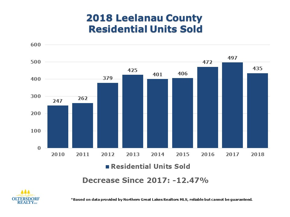2018 Leelanau County Home Sales Data by Oltersdorf Realty LLC (1).JPG
