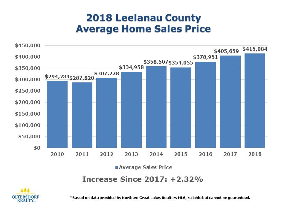2018 Leelanau County Home Sales Data by Oltersdorf Realty LLC (3).JPG