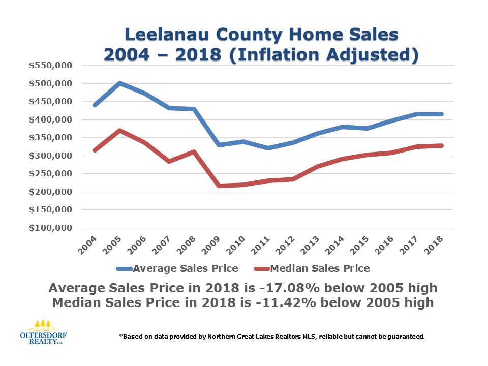 2018 Leelanau County Home Sales Data by Oltersdorf Realty LLC (6).JPG
