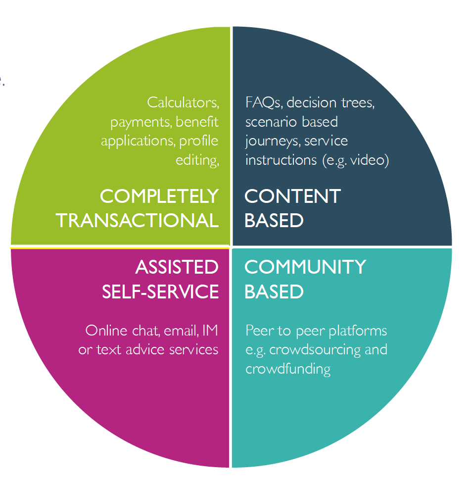 The four models of self-service tools.   Based on Carmelon's original model